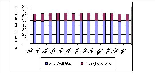 gas-production-annnual-through-2006.JPG