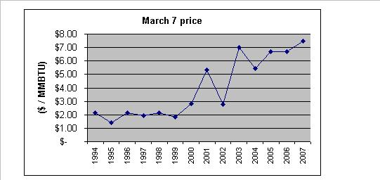 mar-7-historical-gas-price.JPG