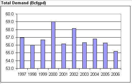 tot-gas-demand-through-2006.JPG